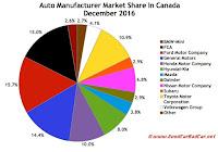 Canada automaker market share chart December 2016
