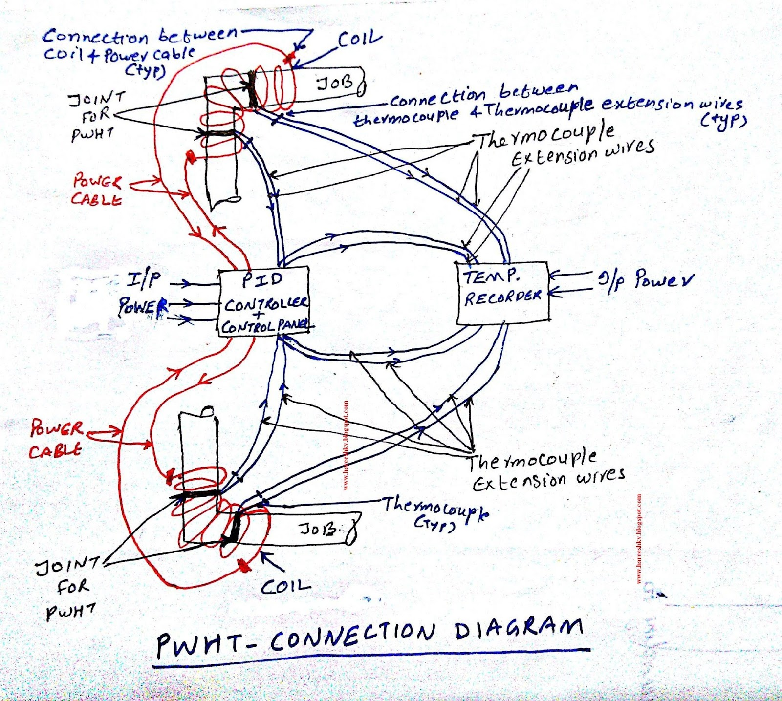 Below is the connection diagram of PWHT equipments.