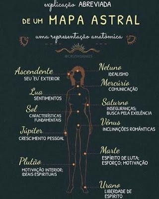 como ler um mapa astral