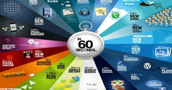Internet χρονολογών πάνω από 50s UK