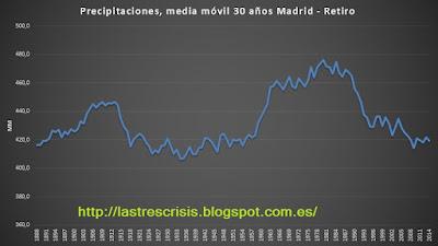 Precipitaciones medias a 30 años de Madrid-Retiro