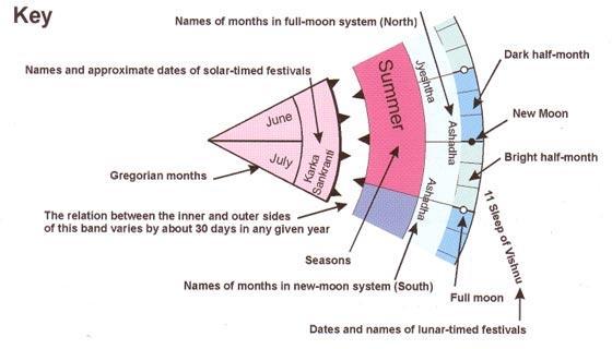 Hindu Calendar - THE HINDU PORTAL