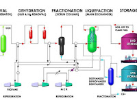 Proses Umum Pembuatan LNG di PT Badak NGL