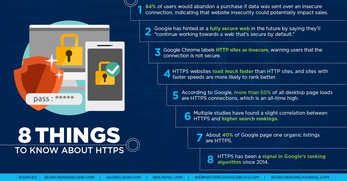 HTTPS Infographic