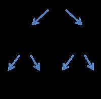 Una redonda es igual en duración que dos blancas y que cuatro negras