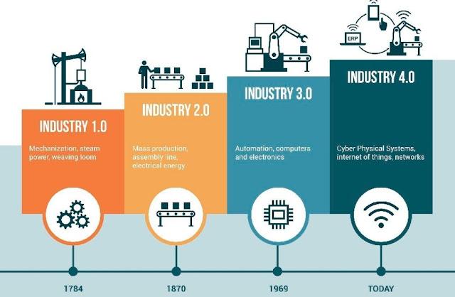 BIM, revolusi industri 4.0, konstruksi, teknologi, digitalisasi konstruksi