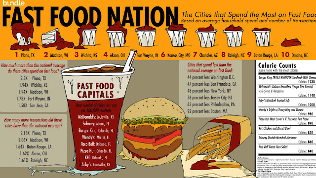 fast food nation infographic cheap essay writing service fast food nation infographic