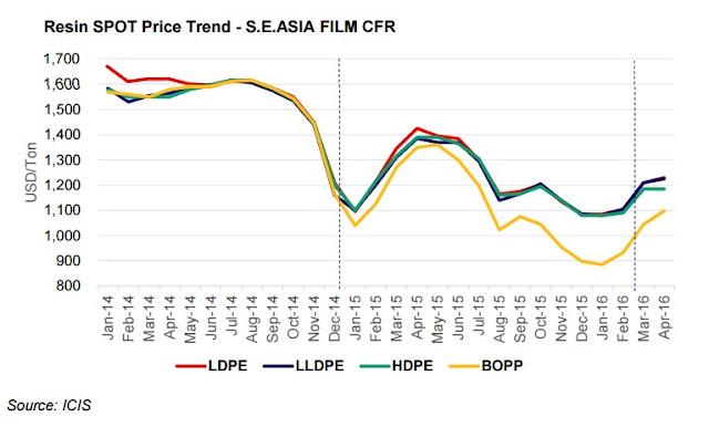 PP - PE Asia Price 2016 05 06