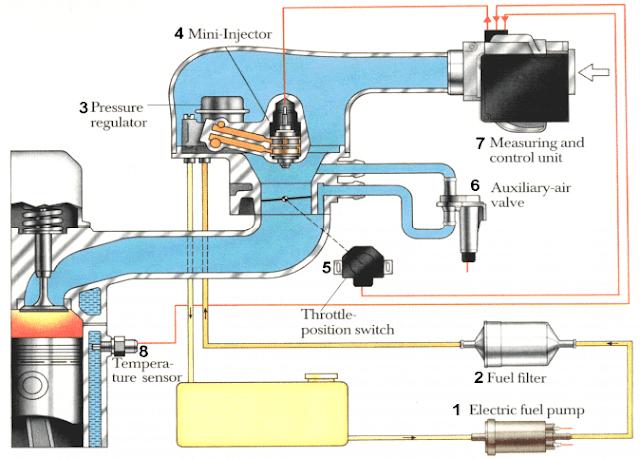 كتاب أنظمة الحقن الالكتروني المتقطع للوقود في السيارات بالصور