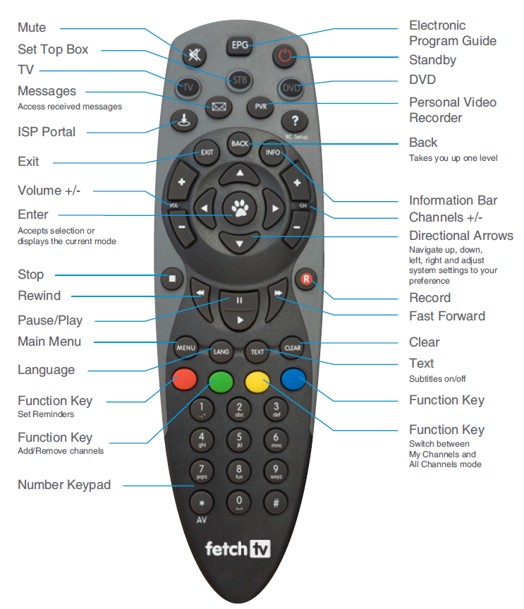 iiNet TV Universal Remote