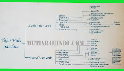 Yajur Veda Samhita
