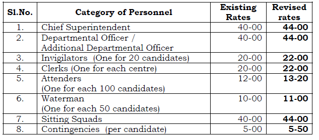 GO Ms No 22 - Enhancement of rates of remuneration to Personnel drafted for coding work and conduct of Spot Valuation at Camp for conduct of SSC Public Examinations(www.naabadi.org)