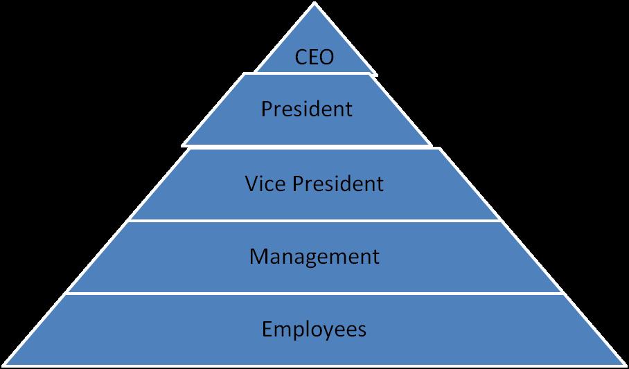 Hierarchie Pyramide
