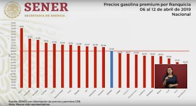 AMLO exhibe a gasolineras que venden caro