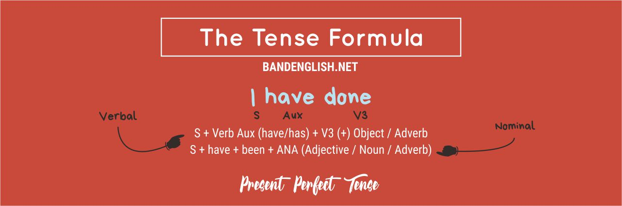 Present Perfect Tense Formula