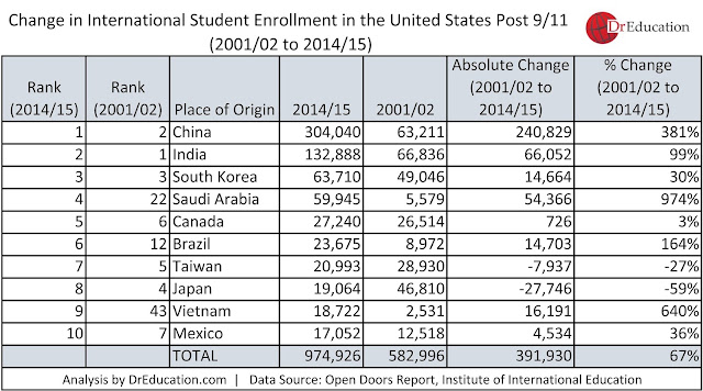 how foreign student number in universities have changed since 9/11