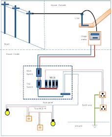 Days Of My Life House Wiring Diagram Sri Lanka