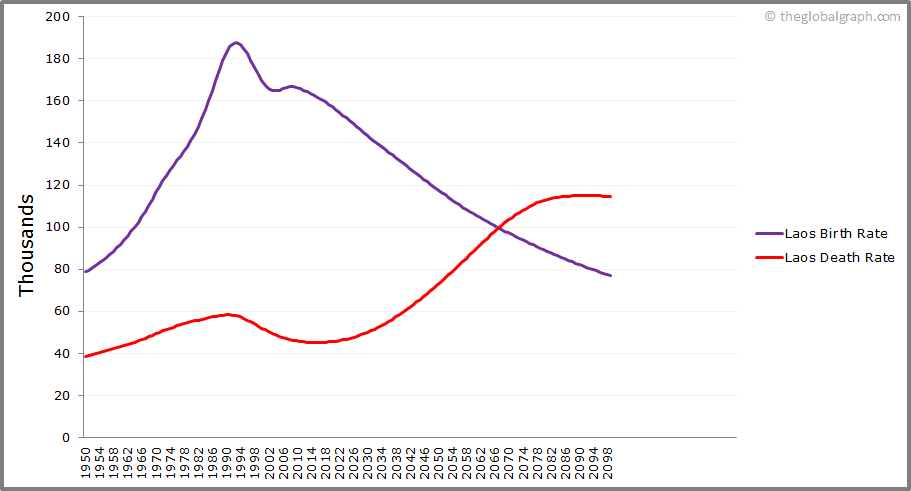 Laos  Birth and Death Rate