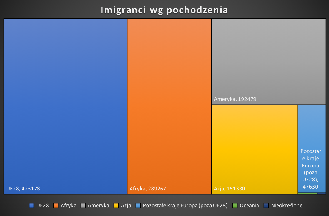 Imigranci Katalonia