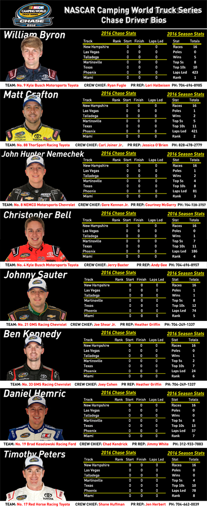 Bios for #NASCAR Camping World Truck Series Chase Drivers.