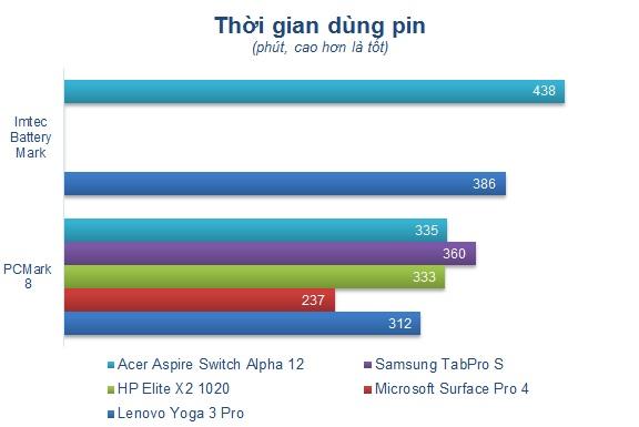 Đánh giá chi tiết laptop Acer Switch Alpha 12: nhỏ gọn, hiệu năng tốt, giá 16,9 triệu