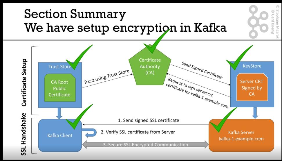Tech Notes: Kafka Security