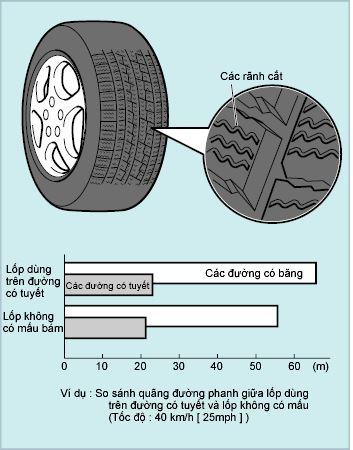 Lốp không có mấu bám