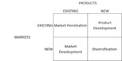 Ansoff's matrix