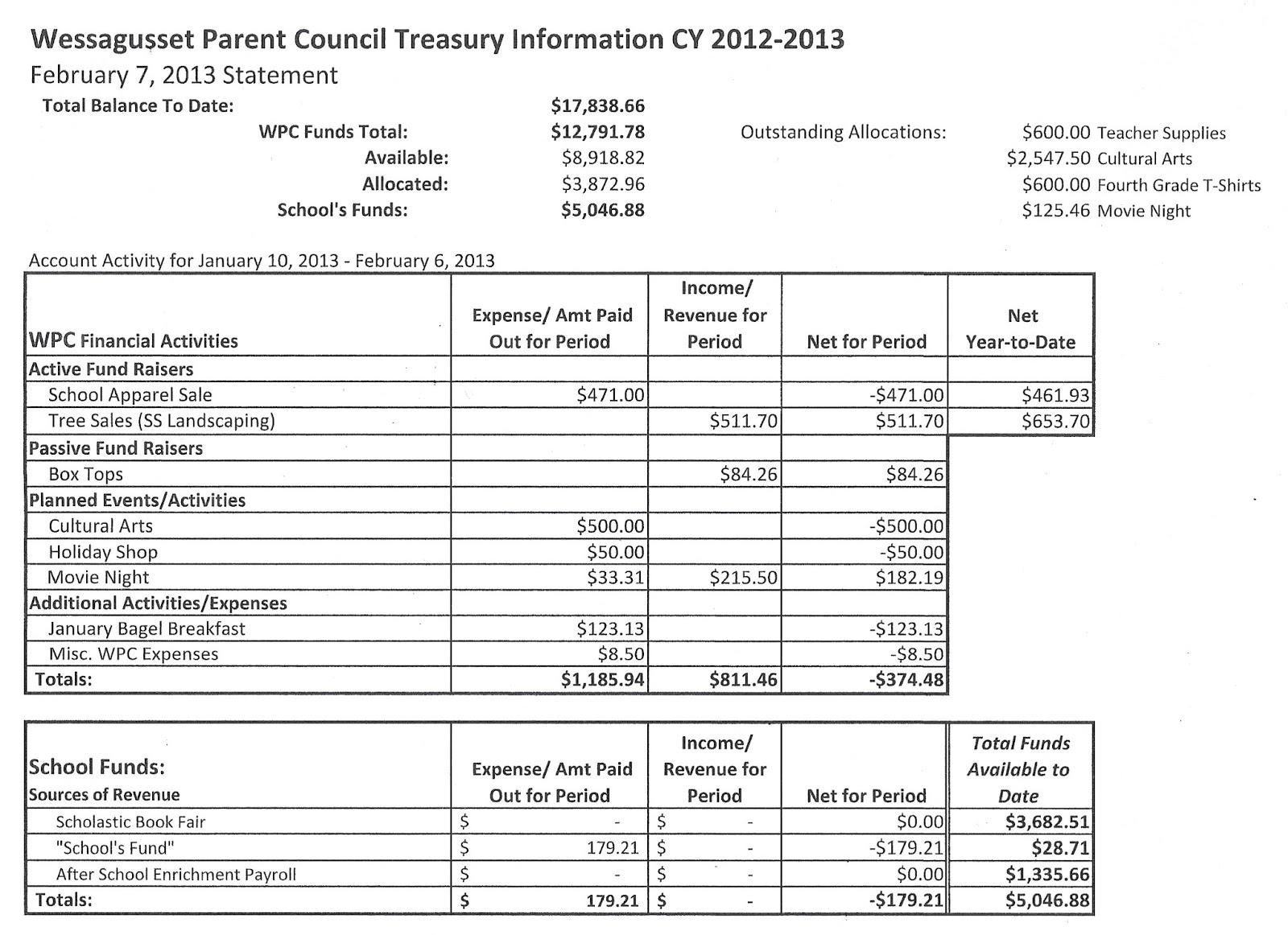 Treasury Button Reports