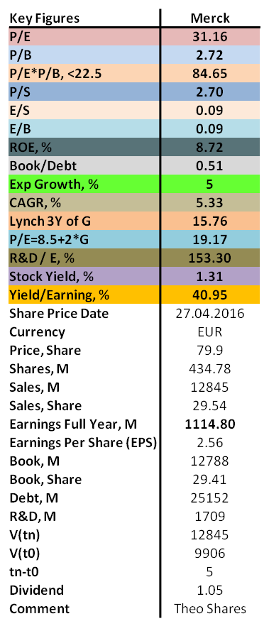 Analysis Of Merck 2016