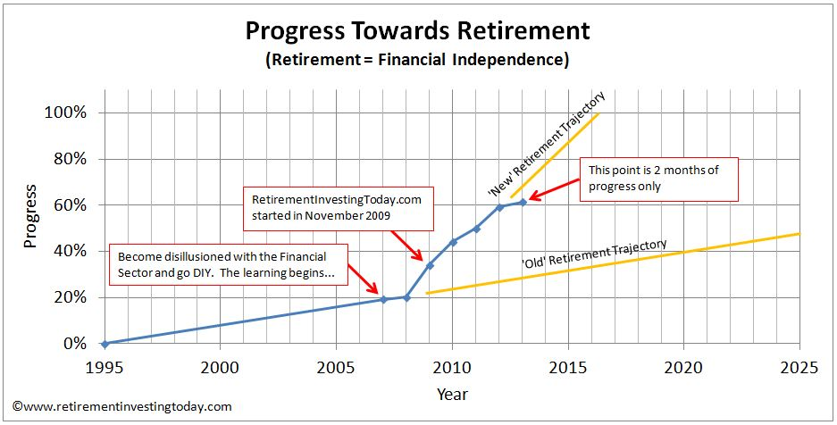Progress Towards Retirement