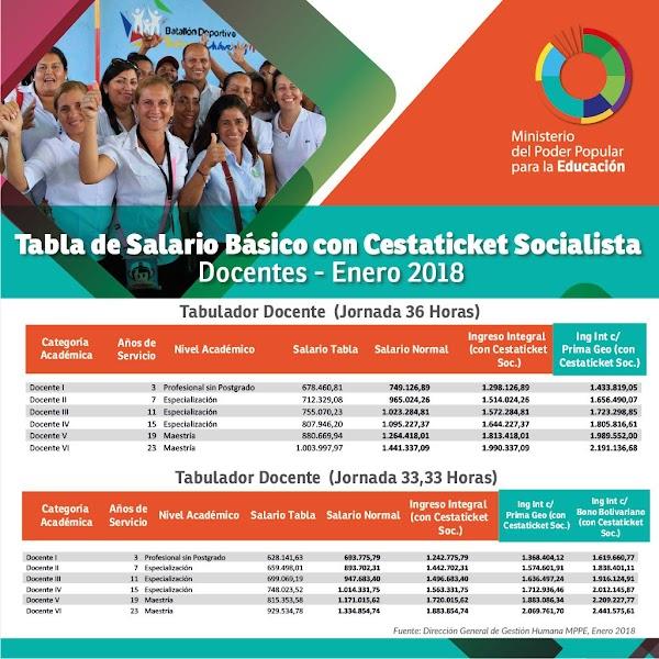 Mañana viernes 9 de febrero,  el Gobierno Bolivariano pagará el aumento del 17%