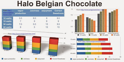 Belgian Chocolate, Belgian chocolate Halo, Belgian Cholcolate Ejuice, BelgianChocate, chocolate, Chocolate  Ejuice, e-cig, ecig, ecig juice, ejuice, HALLO, Halo, review Halo, vape, graph,