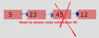 How to delete a Node from Linked List in java