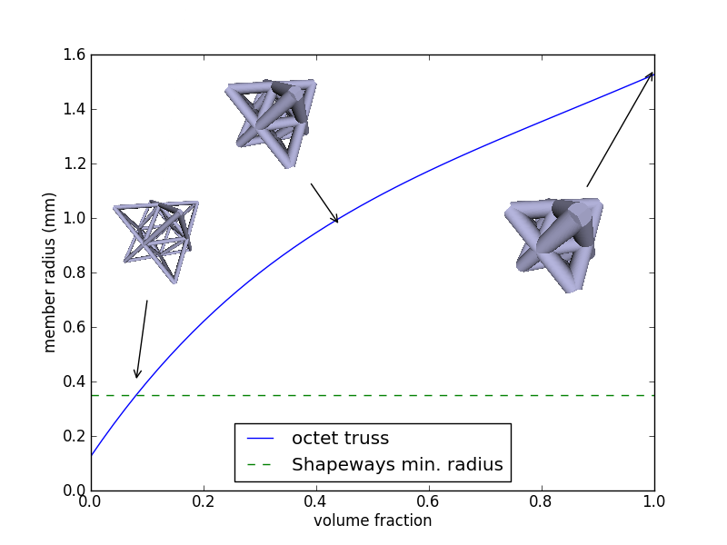 Various Consequences: Octet Truss for Topology Optimization