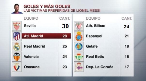 El TOP 10 de víctimas de Leo Messi Equipos más goleados por Messi