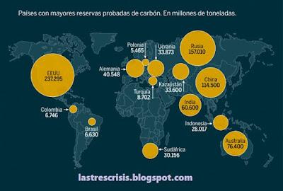 Reservas mundiales de carbón