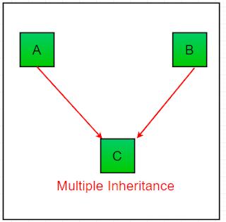 konsep multiple inheritance pada bahasa pemrograman Java
