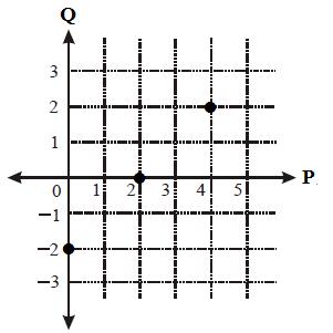 Cara menyajikan suatu fungsi diagram cartesius dari fungsi f tersebut seperti gambar di bawah berikut ini ccuart Gallery