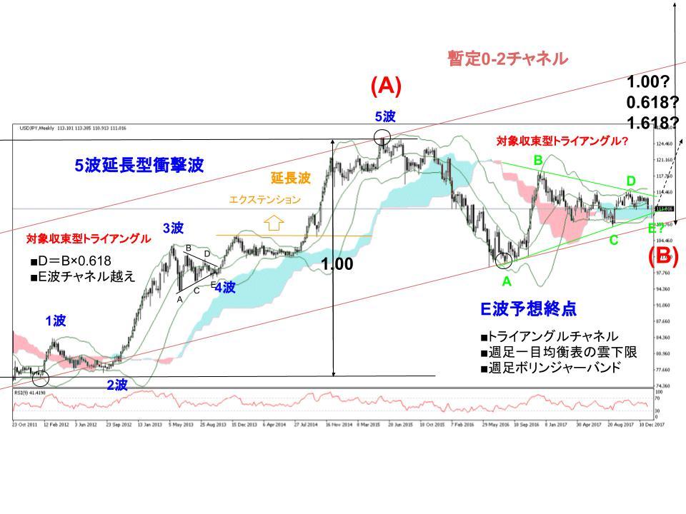 ドル円為替相場週足チャート