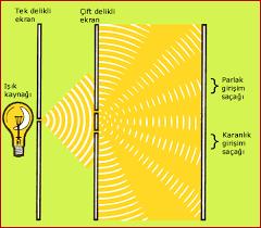 Işık ile Ses Arasındaki Benzerlikler