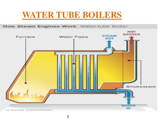 Use Of Steam Boiler In Automotive Engineering - Industrial ...