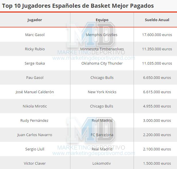 Top 10 de los Jugadores Españoles de Baloncesto Mejor Pagados del Mundo
