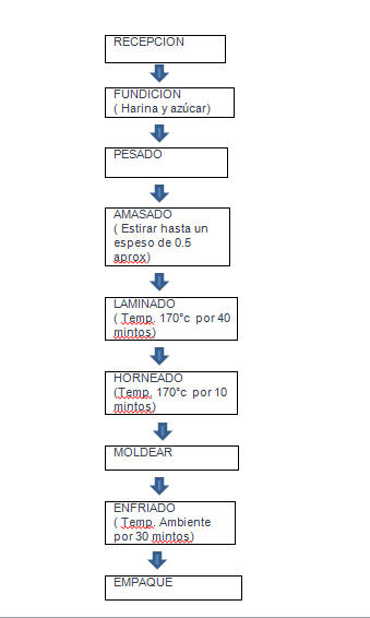 Agroindustria diagrama de flujo ccuart Images