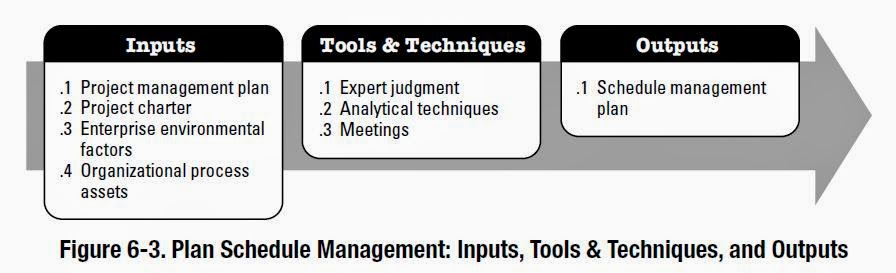 Knowledge is power Plan Schedule Management Inputs; Tools