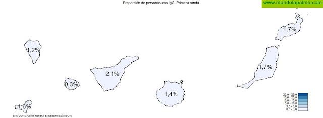Los resultados de la primera oleada del estudio ENE-COVID dan una prevalencia de anticuerpos del 1,7% en Canarias