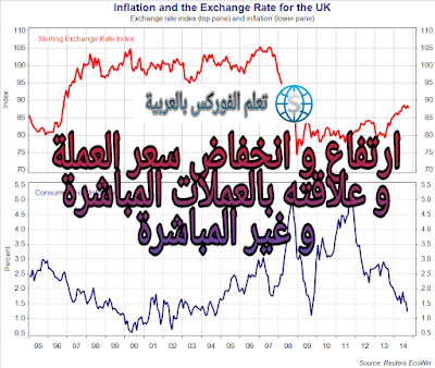 ارتفاع و انخفاض سعر العملة
