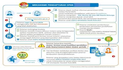 Mekanisme Pendaftaran CPNS 2018
