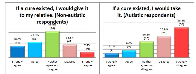 Ann's Autism Blog: Autism: