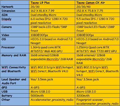 Tecno L9 Plus VS Tecno Camon CX Air Specifications And Price